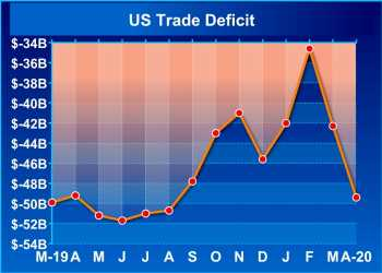 U.S. Trade Deficit Widens More Than Expected To $49.4 Billion In April