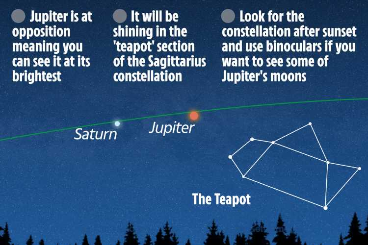Jupiter is at its BRIGHTEST tonight – how to spot the planet and its moons