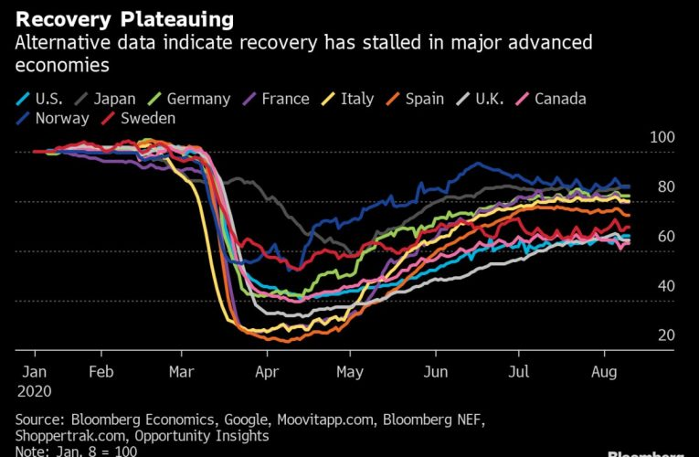 Charting the Global Economy: Recovery Proving Gradual, Uneven