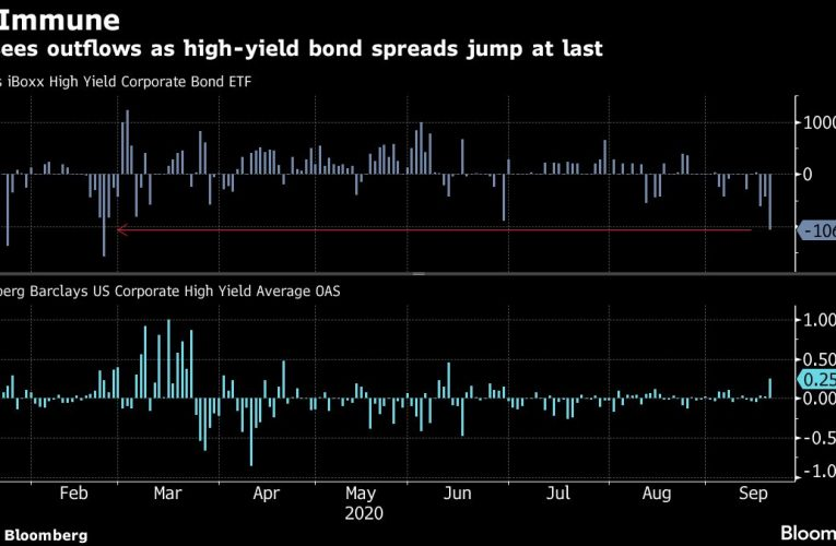 Credit Nerves on Show as Junk Fund Sees Biggest Exodus in Months