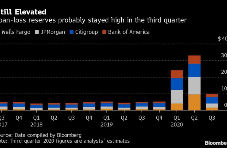 Biggest U.S. Banks Seen Adding to Reserves for Pain Yet to Come