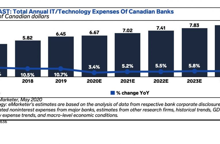 What's driving IT spend growth in Canada, how it will be impacted by COVID-19, and what the new normal could look like