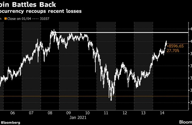 Bitcoin Claws Back Most of Losses From This Week's Swift Plunge