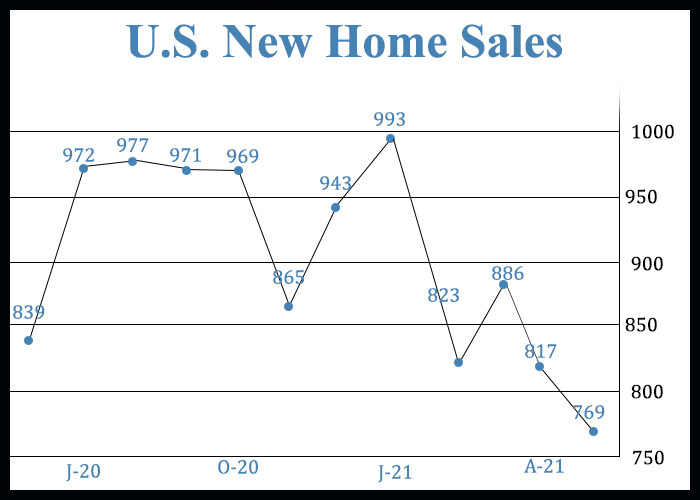 U.S. New Home Sales Unexpectedly Tumble To Lowest Level In A Year