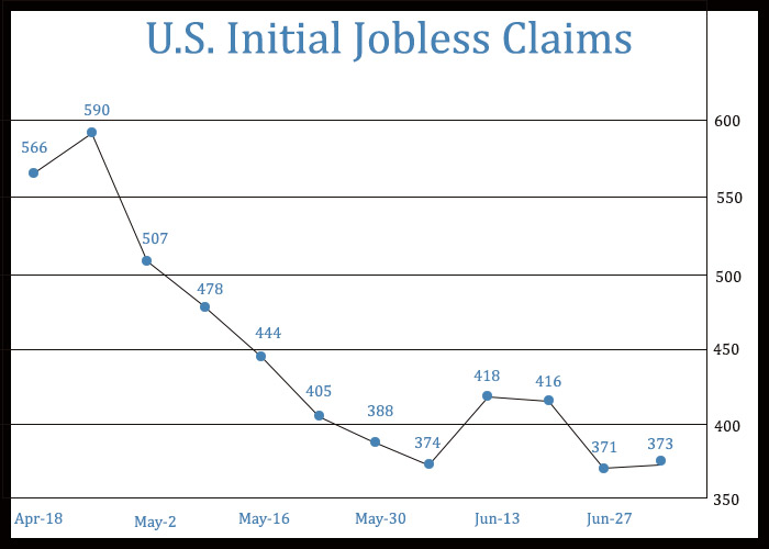 U.S. Weekly Jobless Claims Unexpectedly Inch Up From Pandemic-Era Low