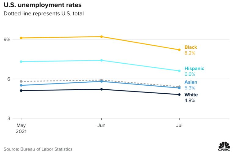 Unemployment rate falls for every group but is higher for Black and Hispanic workers