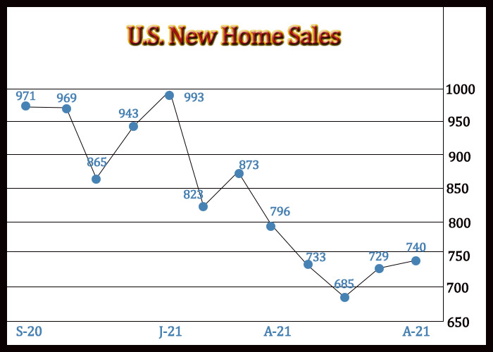 U.S. New Home Sales Unexpectedly Jump 1.5% In August