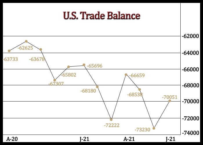 U.S. Trade Deficit Narrows As Export Increase And Imports Dip