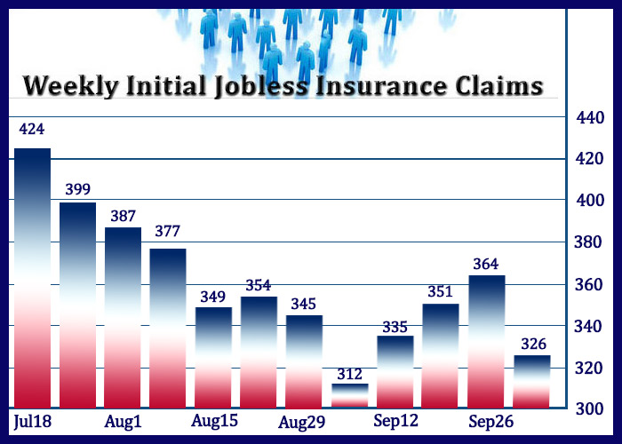 U.S. Jobless Claims Pull Back More Than Expected To 326,000